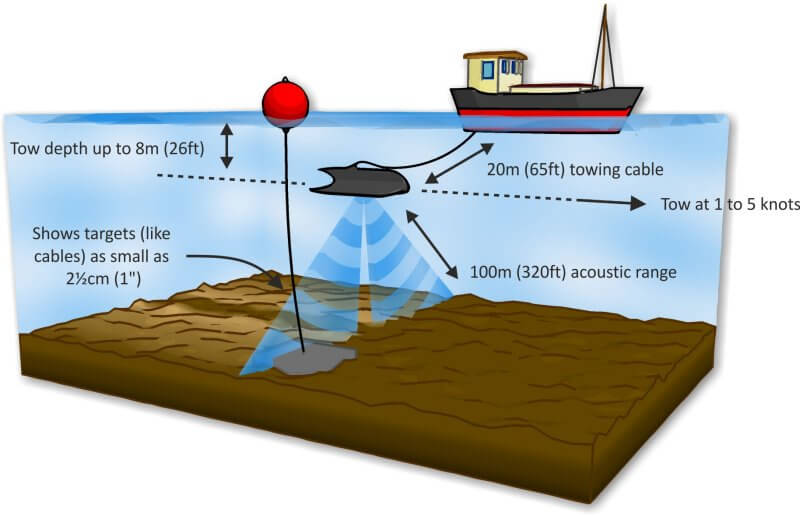 Blueprint Subsea Towfish explanatory diagram