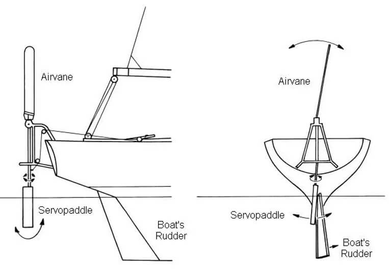 diagram showing how a mechanical self steering system works