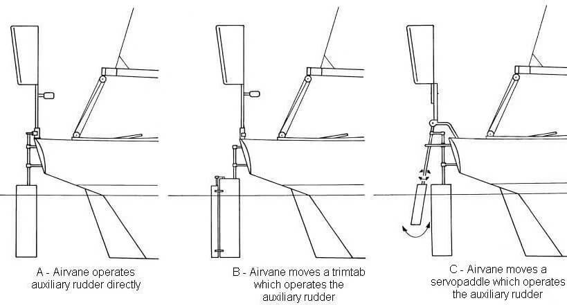 difference between three sailboat wind vane systems